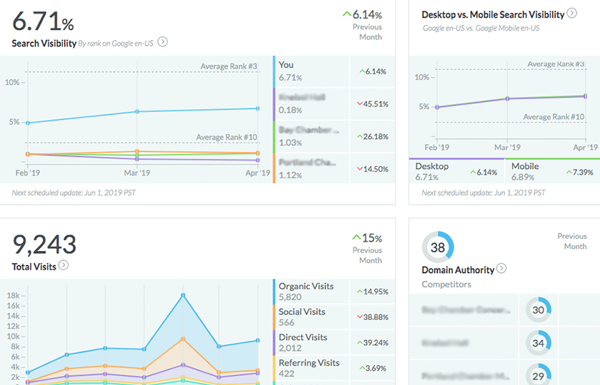Moz SEO dashboard showing competitor metrics
