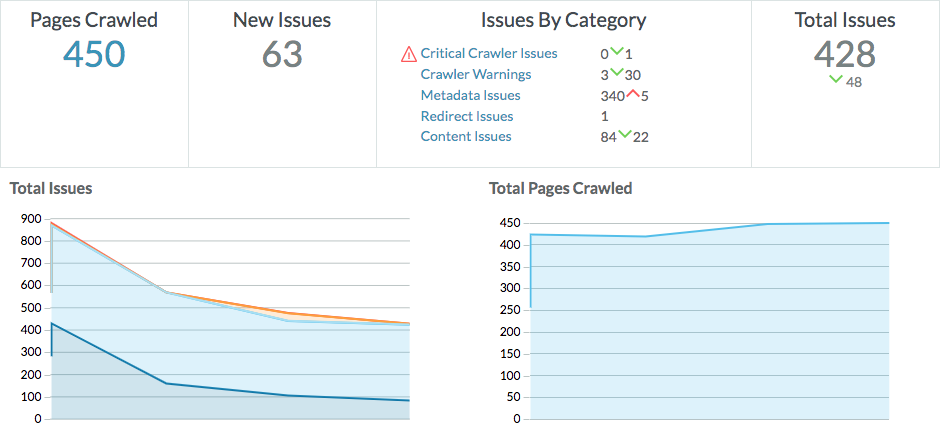 Moz dashboard showing crawl errors for Bowdoin's site
