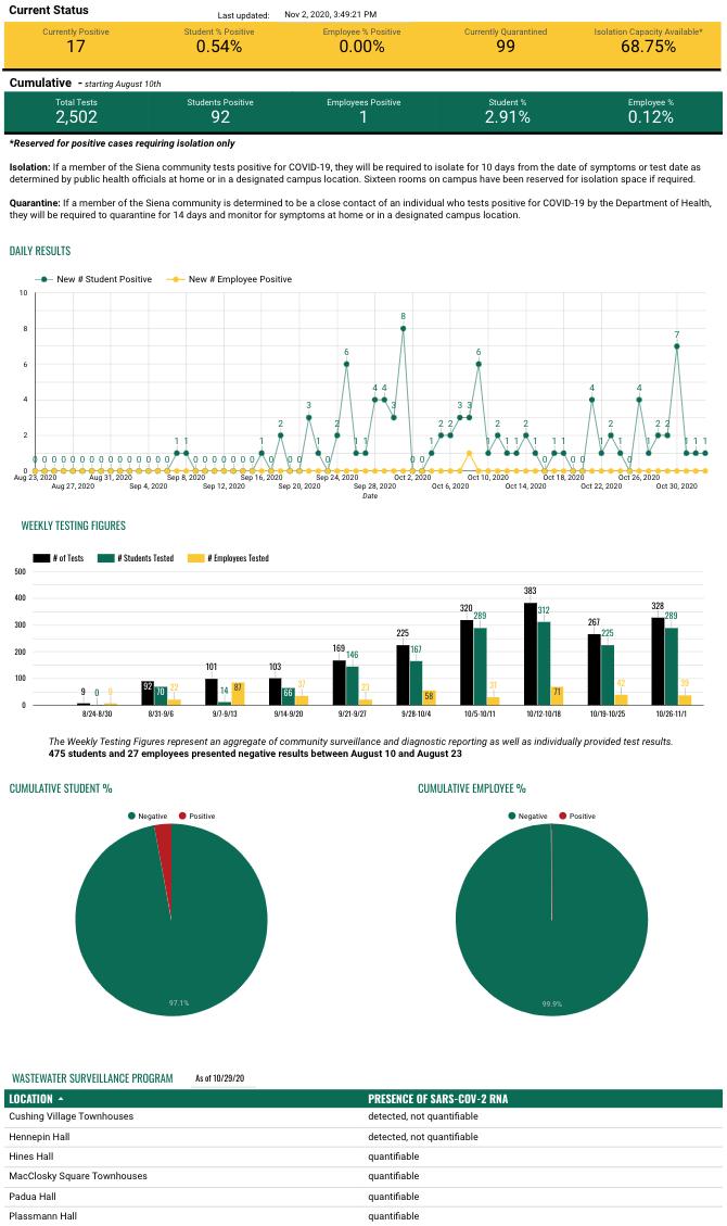 Siena College website crisis messaging health dashboard