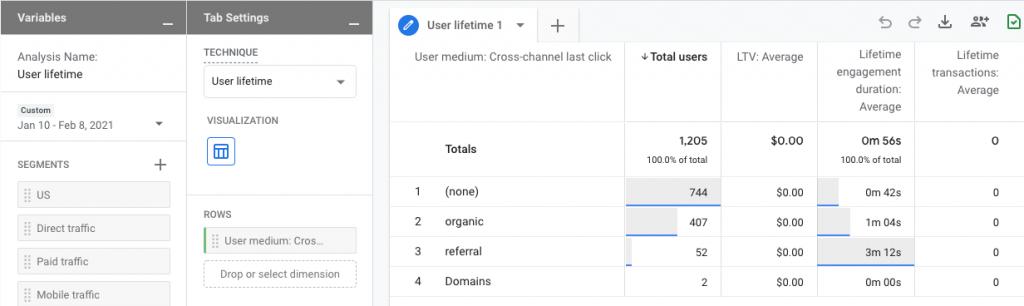 Google Analytics Customer-centric data measurement