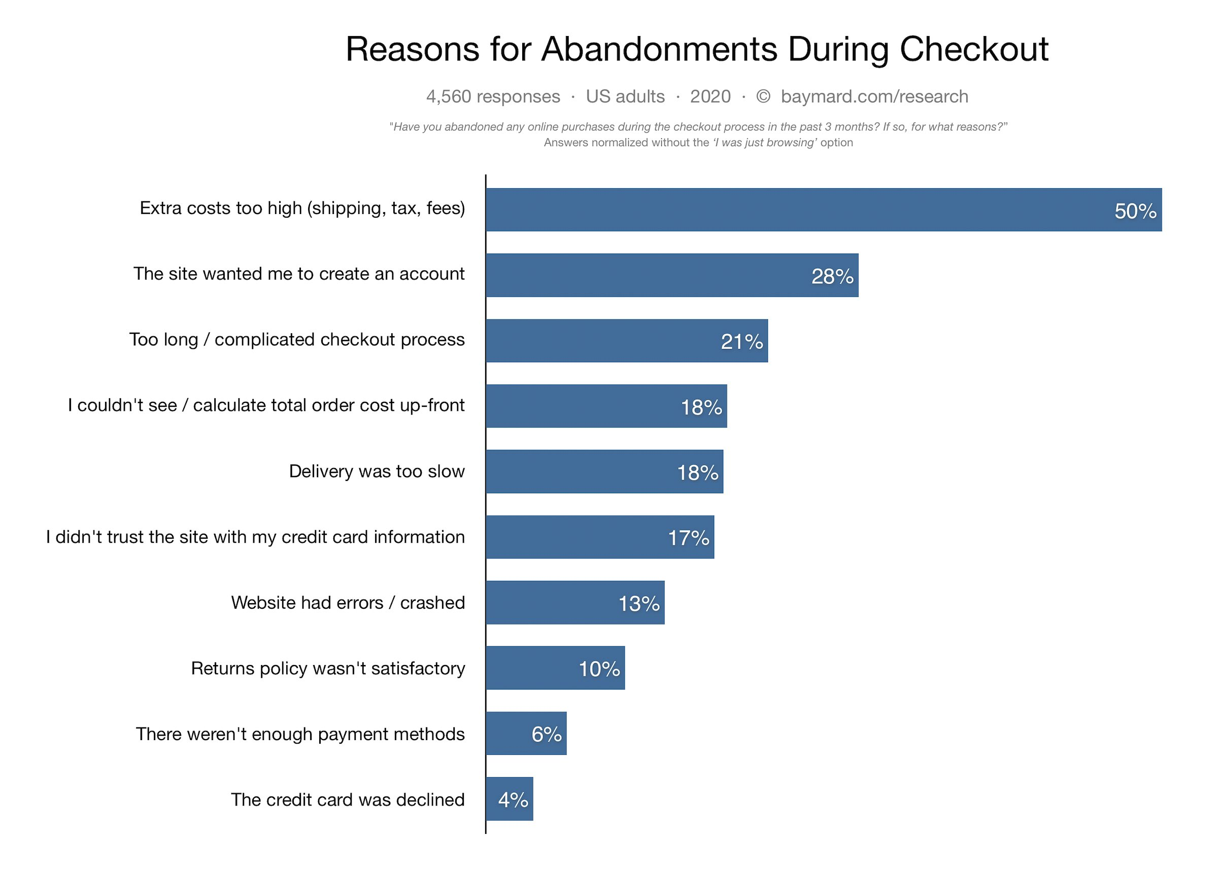 Graph of reasons why users abandon their carts at checkout
